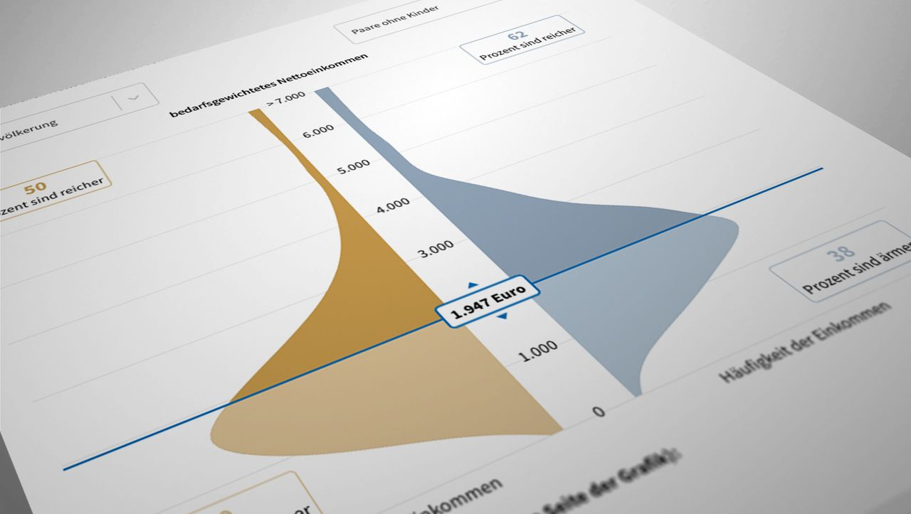 Interaktiver Gehaltsrechner: Gehören Sie zu den oberen zehn Prozent?