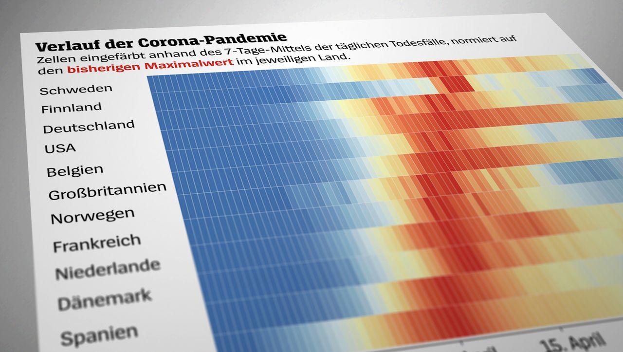 Eine Zwischenbilanz in Zahlen: Wie gut kommt Schweden auf seinem Sonderweg durch die Krise?